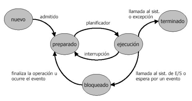 im1 - estados de un proceso