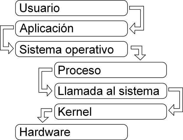 im1 - interaccion del sistema operativo