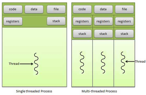 im3 - multithreads process