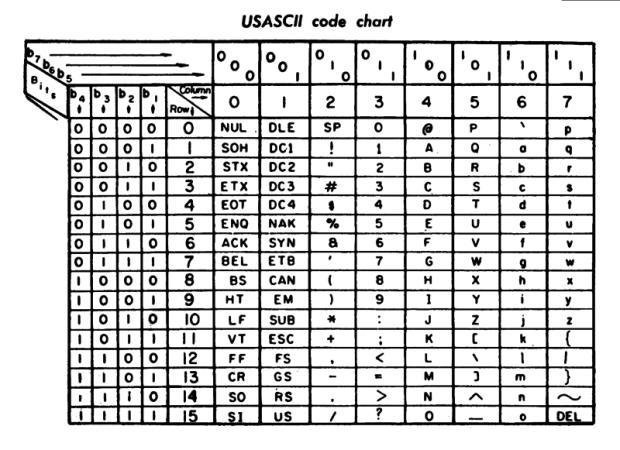 Imagen: https://es.wikipedia.org/wiki/ASCII#/media/File:US-ASCII_code_chart.png