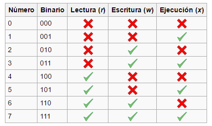 Imagen: https://es.wikipedia.org/wiki/Chmod