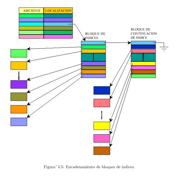 Imagen: http://exa.unne.edu.ar/informatica/SO/imagePOA.JPG